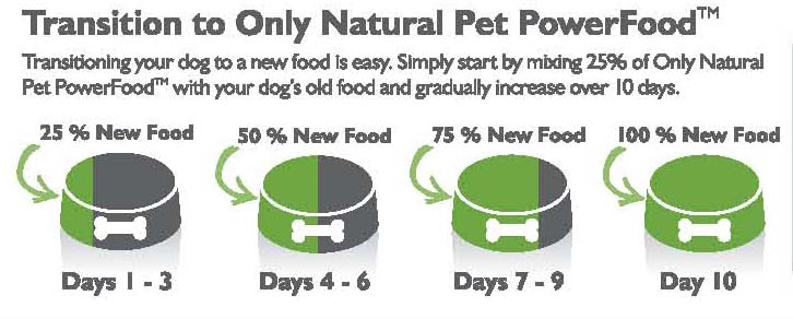 All-Natural Food Transition Guide